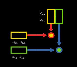Matrix Multiplication + OpenCL = ??? | mathnathan
