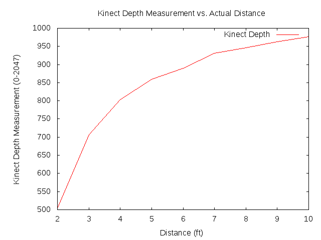 Kinect Depth vs  Actual Distance | mathnathan